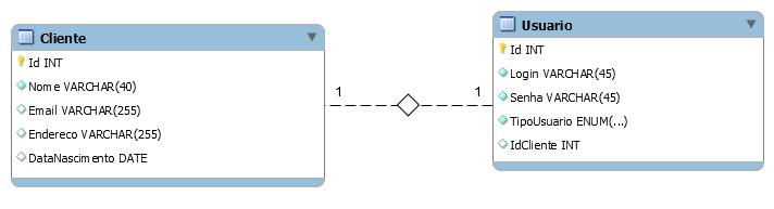 Tabelas Cliente e Usuario