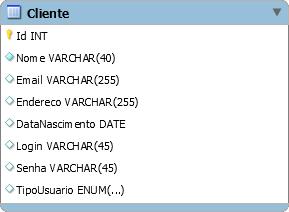 Tabela Cliente