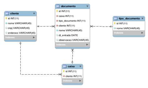 Modelo do banco de dados exemplo