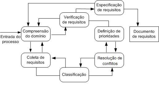 Processo de levantamento e análise de requisitos