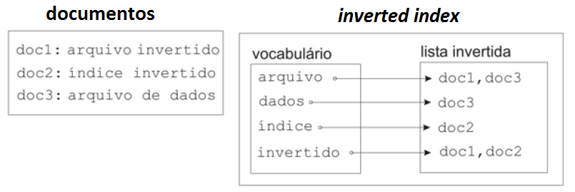 Exemplo de Inverted Index