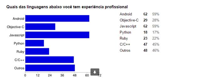 Gráfico com a experiência profissional de desenvolvedores com Objective-C