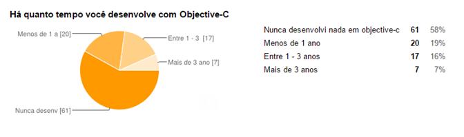 Resultado da experiência dos programadores com Objective-C