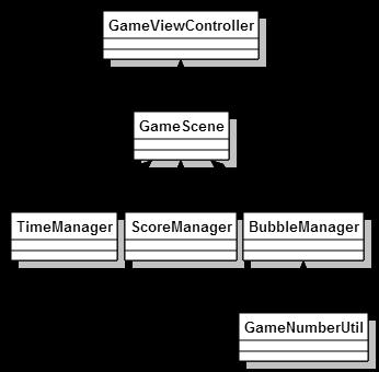 Diagramação do projeto no Swift